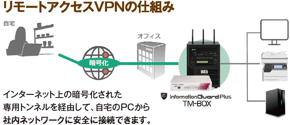 リモートアクセスVPNの仕組み